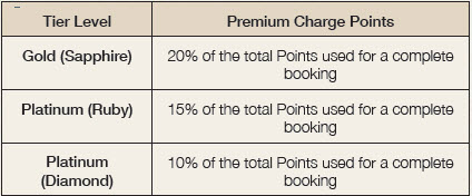 15. Cancellation Secure - Tier level - premium charge points