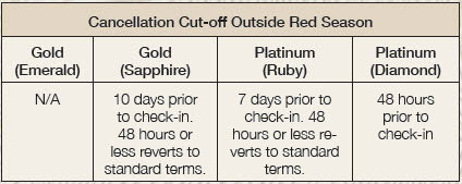 15. Cancellation Secure - cut-off outside red season